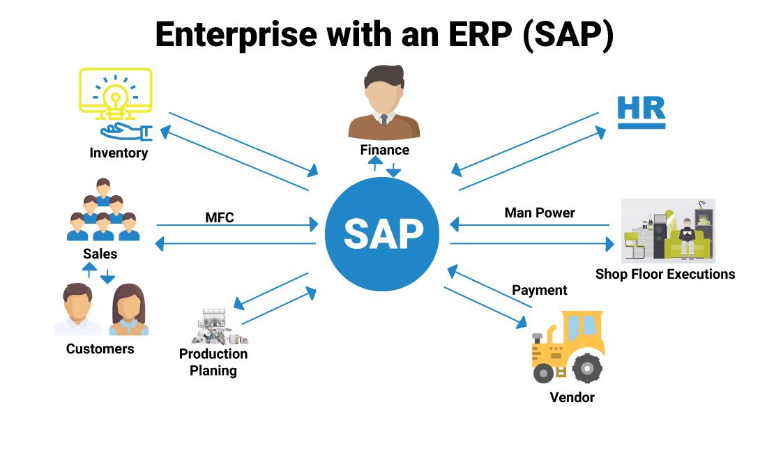 SAP Partners and Business Scenario in Bangladesh